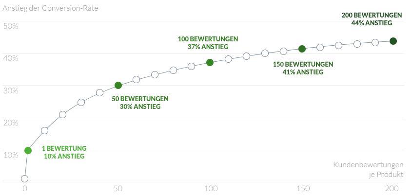 Anstieg der Conversionrate durch Vertrauensanstieg bei Produktbewertungen