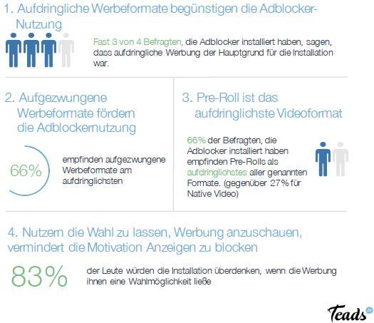 Teads Studie - Warum Adblocker?: Erkenntnisse