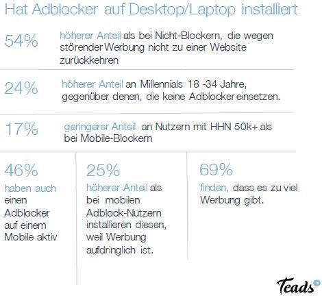 Teads Studie - Warum Adblocker?: Desktop-Installation