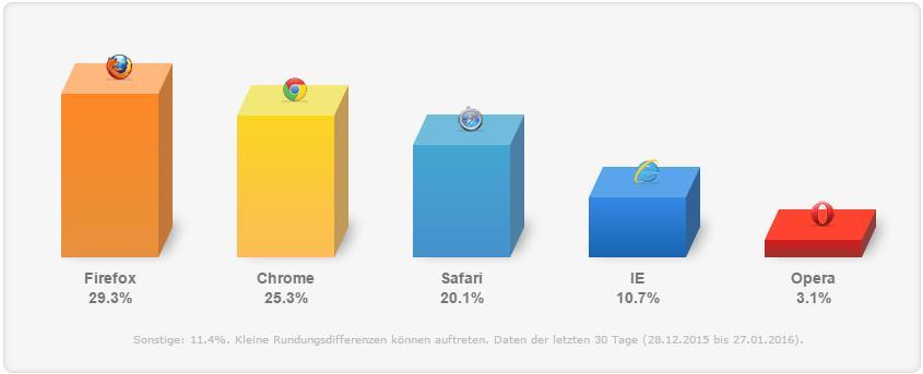 Browser Nutzerverteilung Deutschland