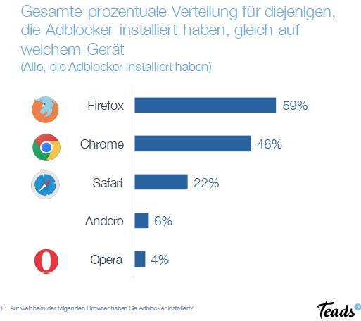 Teads Studie - Warum Adblocker?: Browser Nutzerverteilung