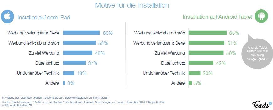 Teads Studie - Warum Adblocker?: Motive für Installation Betriebssystem Tablet