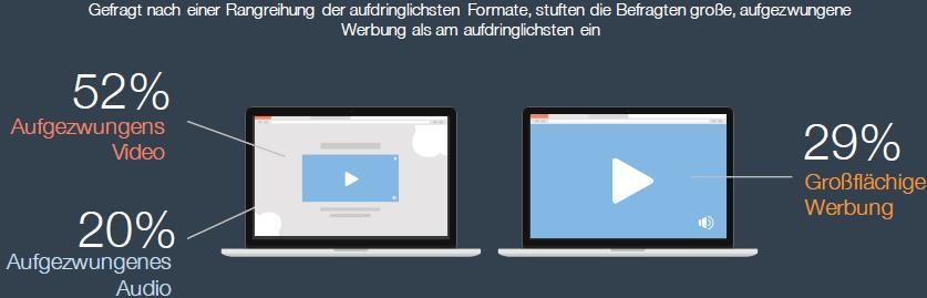 Teads Studie - Warum Adblocker?: Störende Video-Werbung Desktop