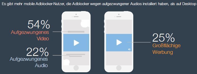Teads Studie - Warum Adblocker?: Störende Video-Werbung Mobile Web