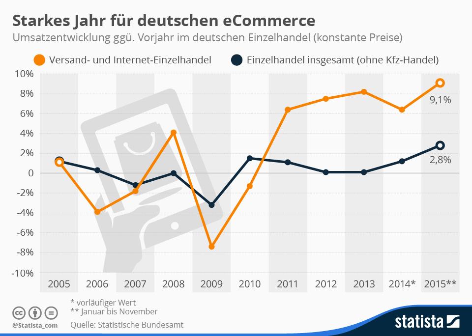 infografik_umsatzentwicklung_im_deutschen_einzelhandel