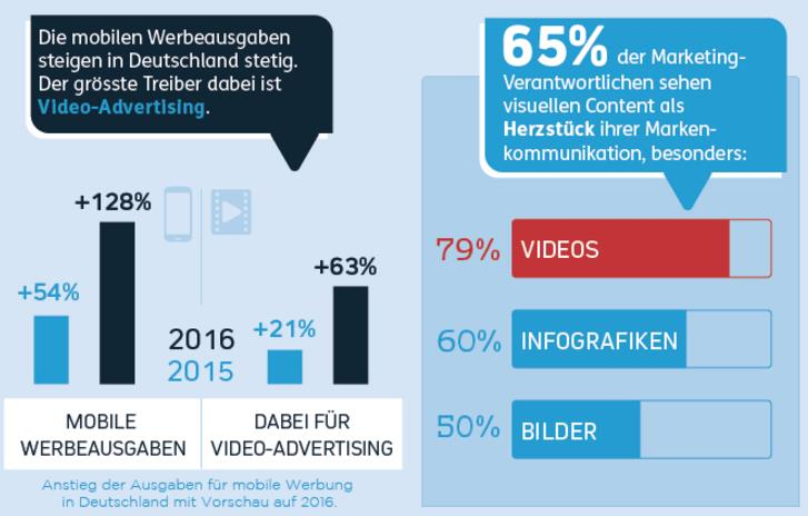 Mobile Werbeausgaben: Videos, Infografiken, Bilder