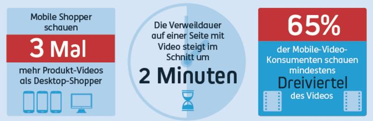 Video-Konsum Mobile Devices Verweildauer
