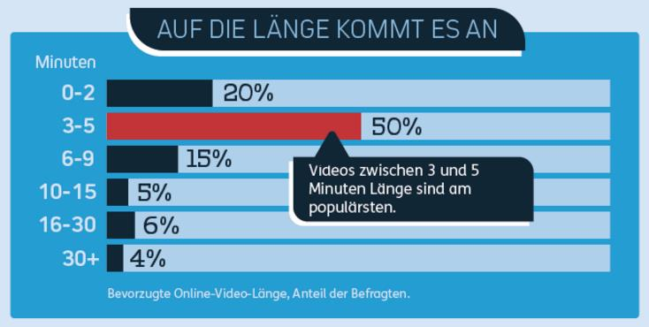 Ideale Video-Länge für Mobile Videos