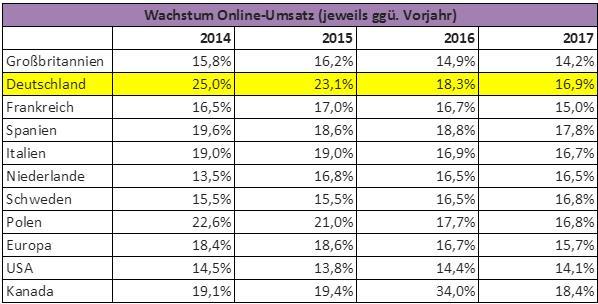 Wachstum Online-Umsatz 2014 bis 2017