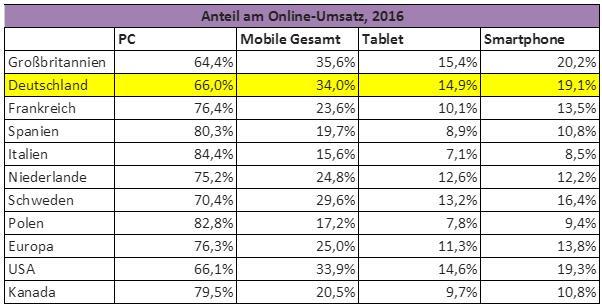 Anteile am Online-Umsatz durch Desktop-PC und Mobile
