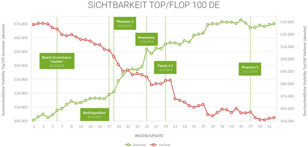 rising-falling-stars - searchmetrics studie 2015/16 Sichtbarkeit Top/Flop 100 Grafik