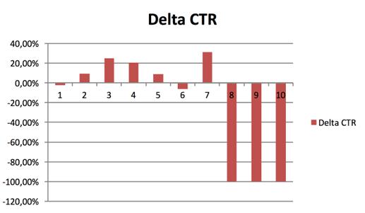 Adwords-Update: Insgesamt steigt die durchschnittliche Klickrate (CTR)