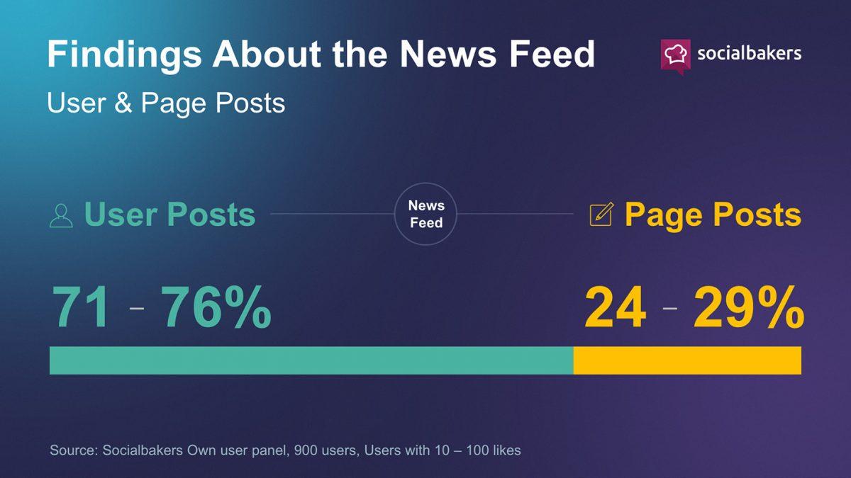 Facebook Newsfeed Post Verteilung 2015