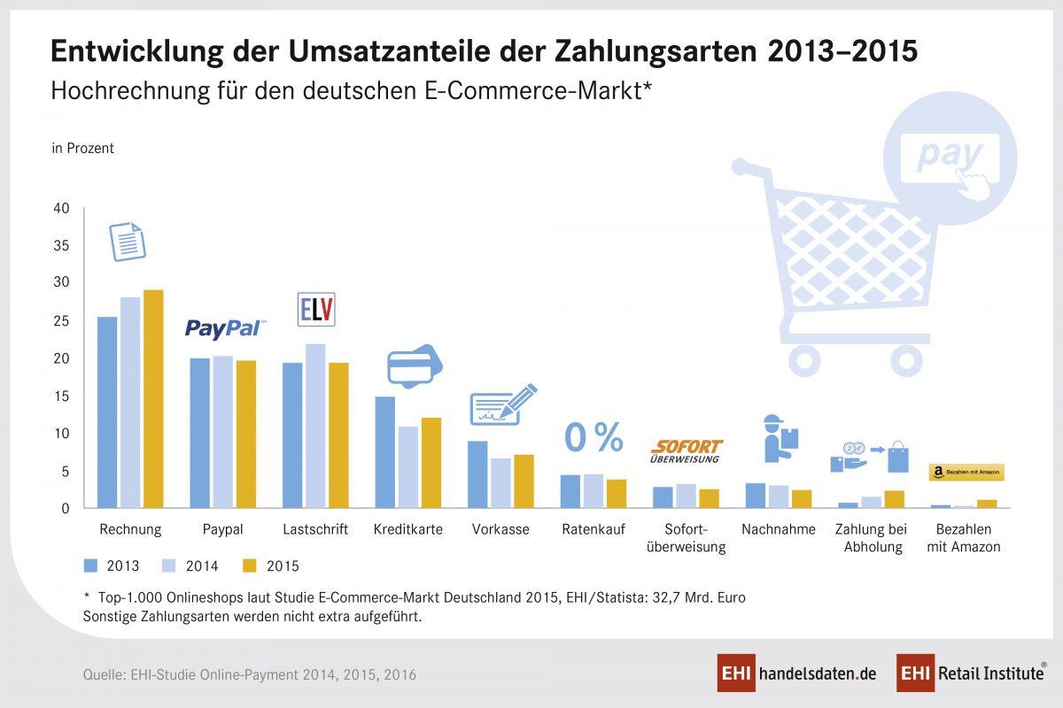 PM_Online-Payment2016_Abb3_Umsatz_960px
