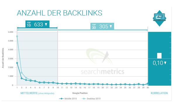 backlinks ranking faktor mobile suche