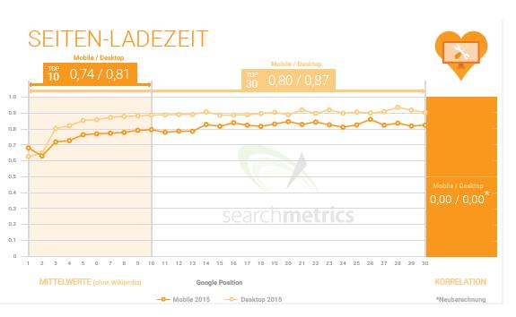 Ladezeit als Rankingfaktor für mobile Suche