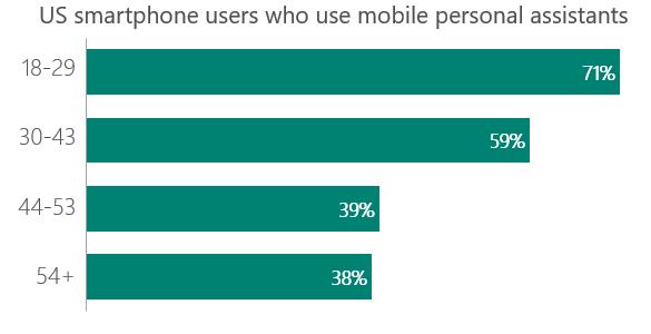US Smartphone Nutzer und Digitale Assistenten