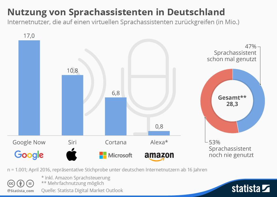 infografik_4686_nutzung_von_sprachassistenten_in_deutschland_n