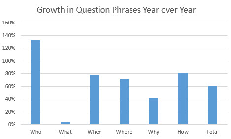 question-growth-yearoveryear