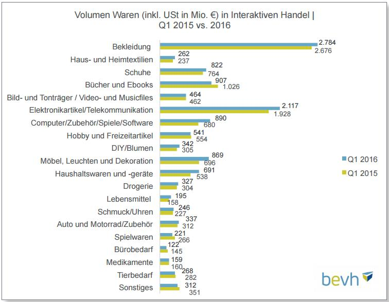 Volumen Waren im Interaktiven Handel II (bevh)