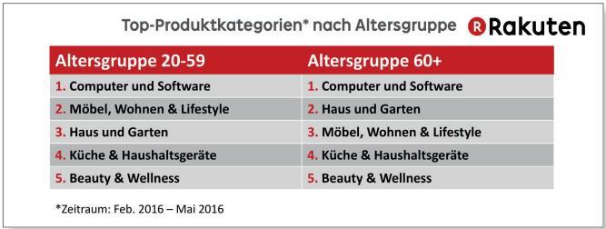 Top-Produktkategorien nach Altersgruppe - Rakuten (bevh)