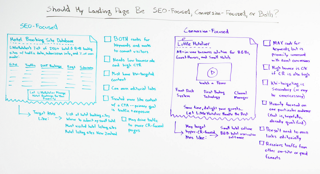 Whiteboard Friday SEO-fokussiert vs. Conversion fokussiert