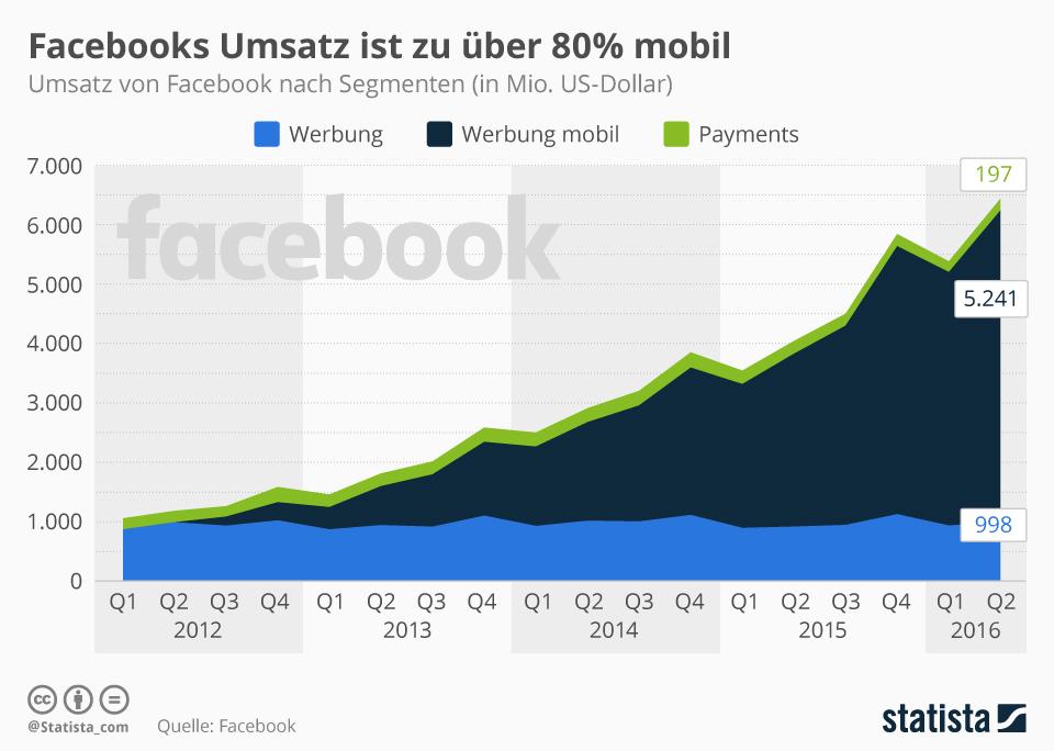 infografik_1293_umsatz_von_facebook_nach_segmenten_n (1)