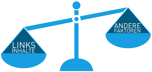 seo-waage-links-inhalte-andere-faktoren
