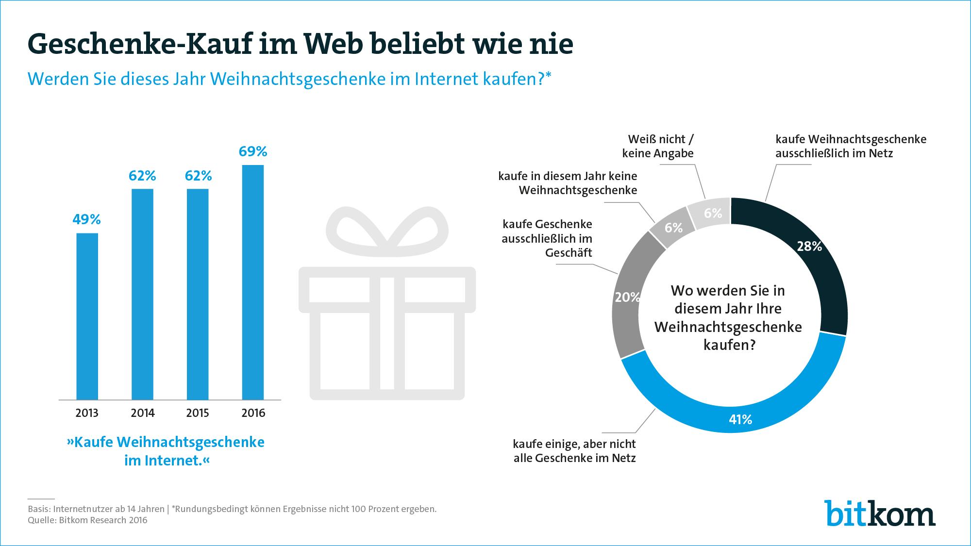 geschenke-kauf 2016 laut bitkom