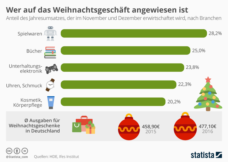 infografik vor_allem_die_spielzeugbranche_ist_auf_weihnachtsgeschaeft_angewiesen statista