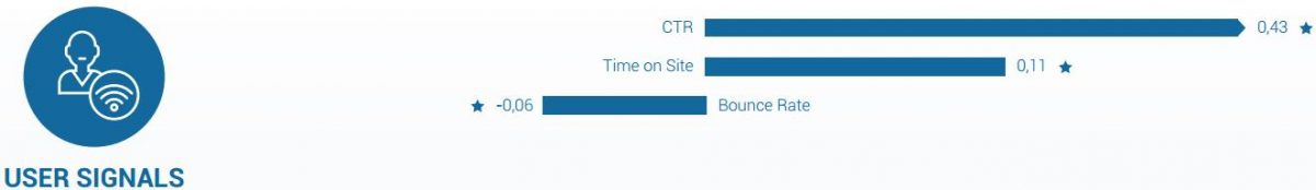 Searchmetrics Studie Ranking-Faktoren User Signals