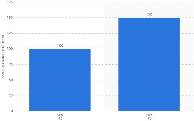 Nutzerzahlen Pinterest 2015/2016 - statista