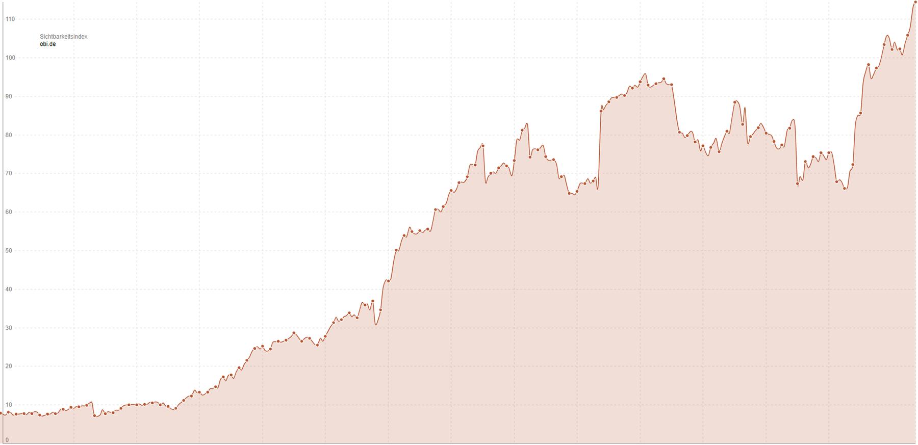 sichtbarkeitsentwicklung-obi-2011-bis-2017