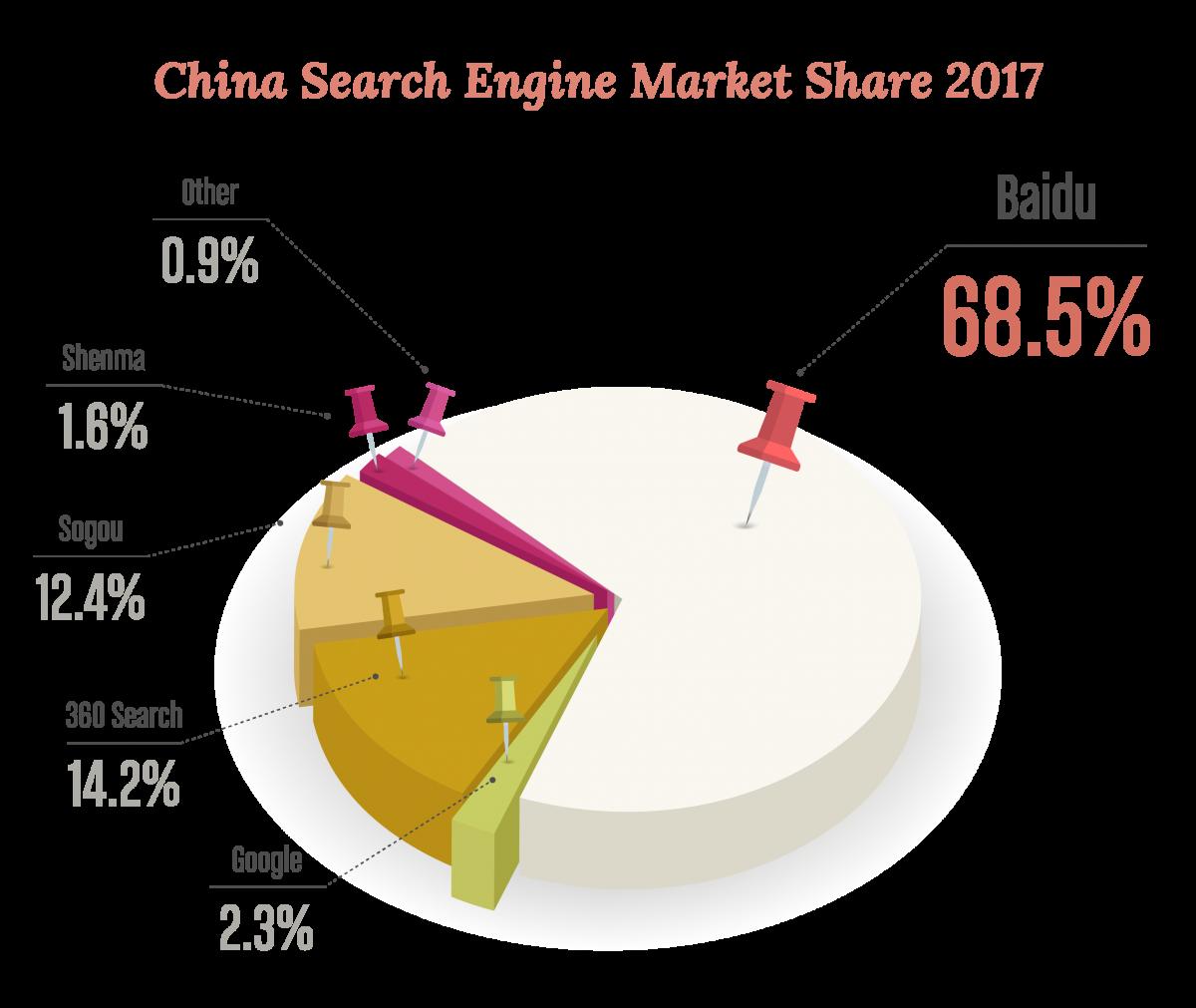 Marktanteile von Suchmaschinen in China 2017